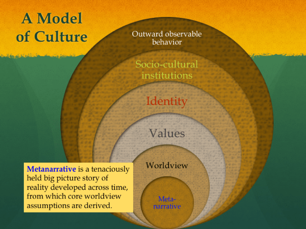 An Expanded Model of Culture - Global Perspectives Consulting