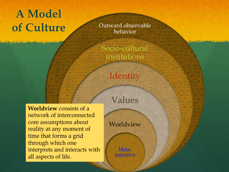 Worldview is a network of core assumption about reality.