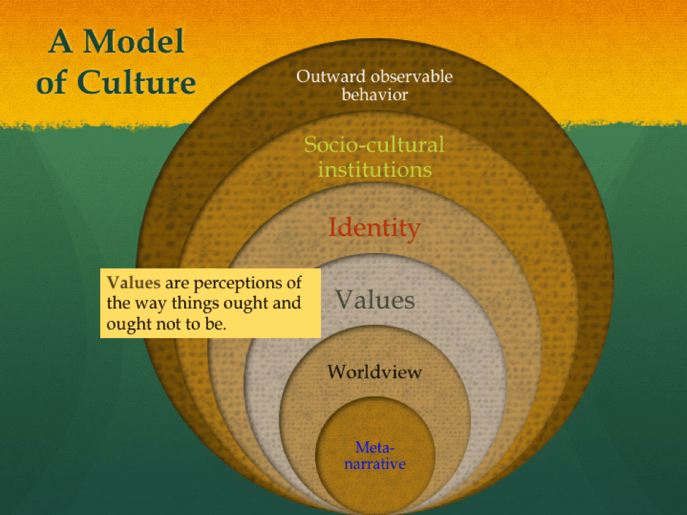 Values tell us what ought and ought not to be.